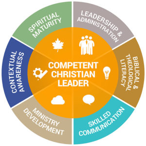 CBE Competency Wheel