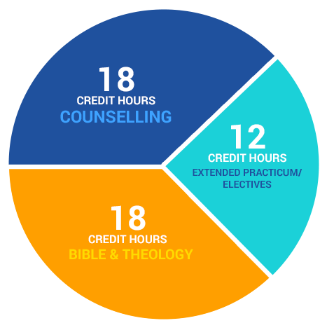 MA Counselling credit hours chart